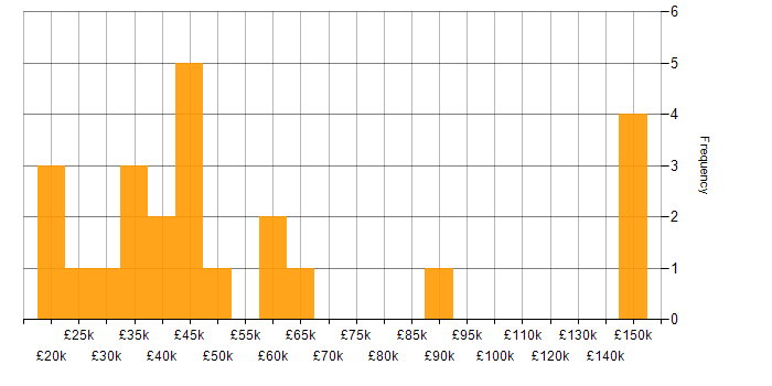 Salary histogram for Life Science in the South East