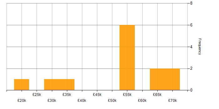 Salary histogram for Line Management in Cardiff