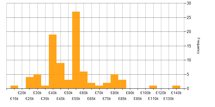 Salary histogram for Line Management in the East of England