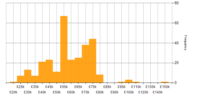 Salary histogram for Linux in Berkshire