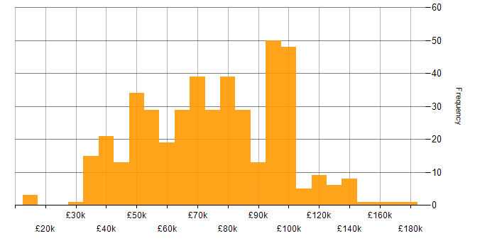 Salary histogram for Linux in Central London