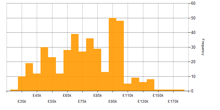 Salary histogram for Linux in the City of London