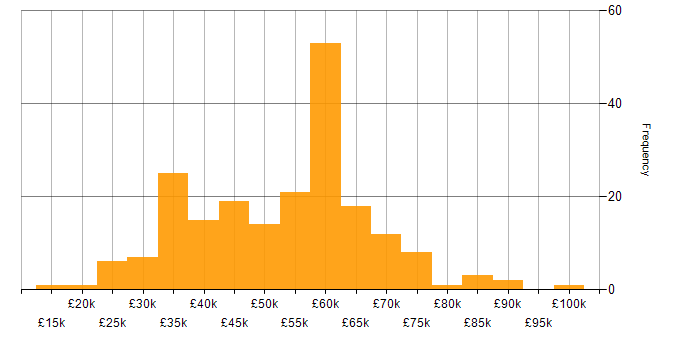 Salary histogram for Linux in the East of England