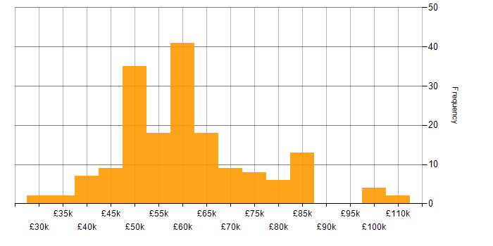 Salary histogram for Linux in Edinburgh