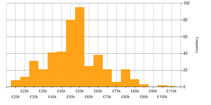 Salary histogram for Linux in the Midlands
