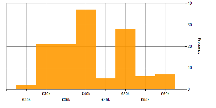 Salary histogram for Linux in the North East