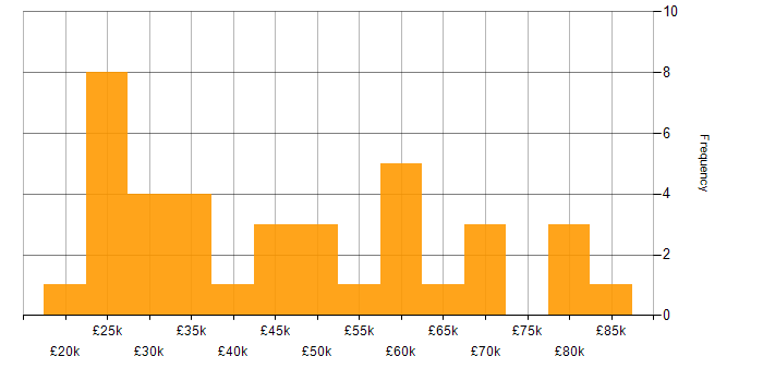 Salary histogram for Linux in Somerset