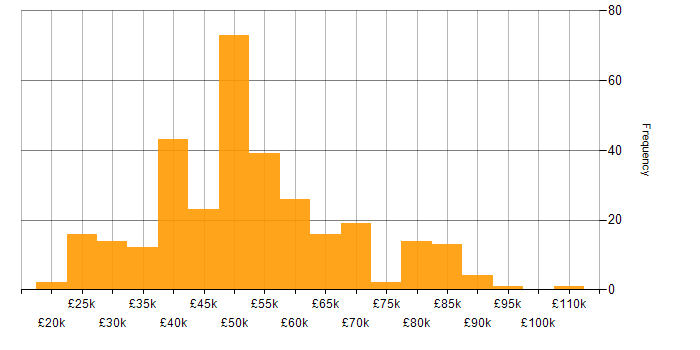 Salary histogram for Linux in Yorkshire