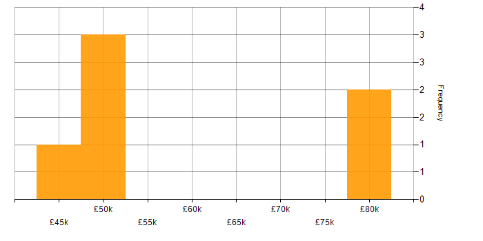 Salary histogram for Linux Engineer in the East Midlands