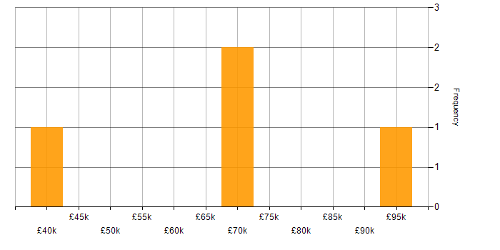 Salary histogram for Locust in the UK
