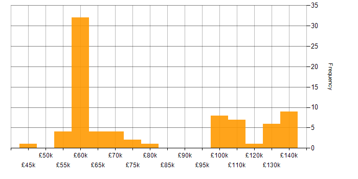 Salary histogram for logstash in the UK