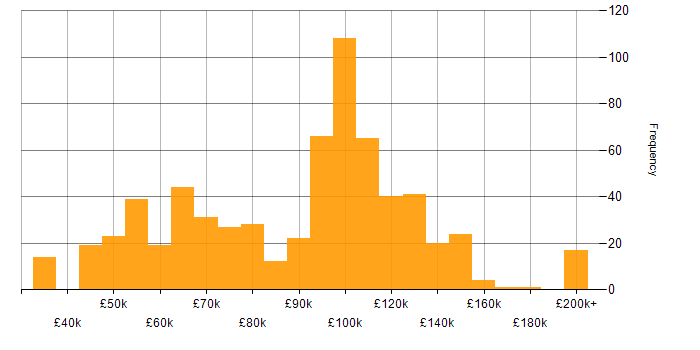 Salary histogram for Low Latency in the UK