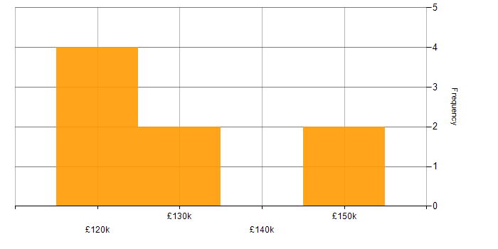 Salary histogram for Low Latency C++ Developer in the UK