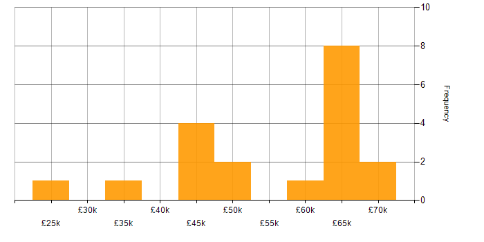 Salary histogram for LPIC in the UK