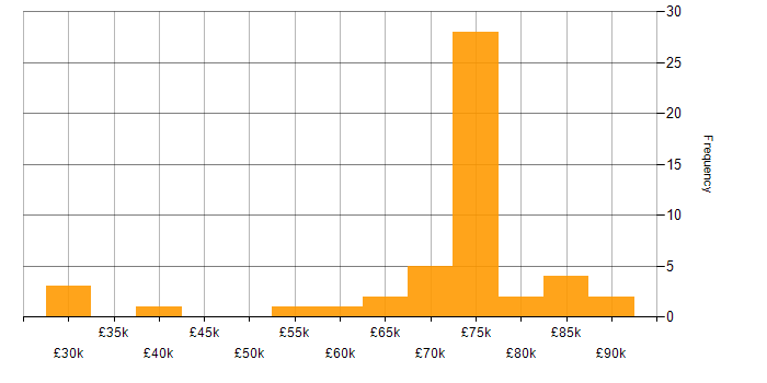 Salary histogram for LTE in England