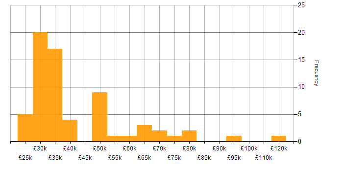 Salary histogram for Mac OS X in London