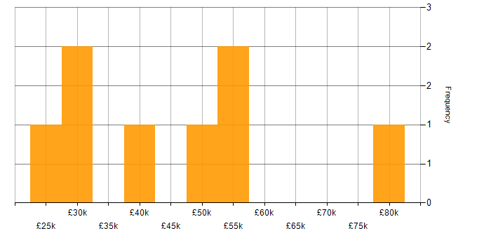Salary histogram for Mac OS X in the South West