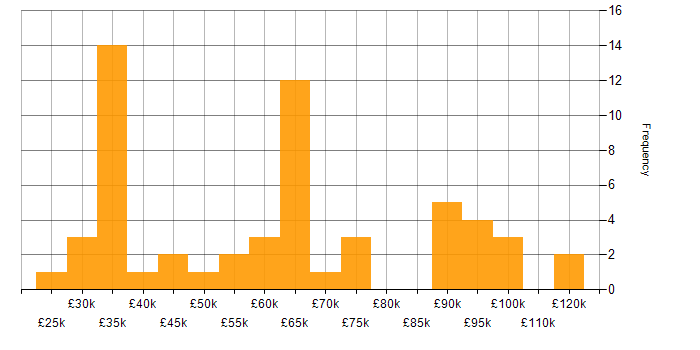 Salary histogram for Magento in London