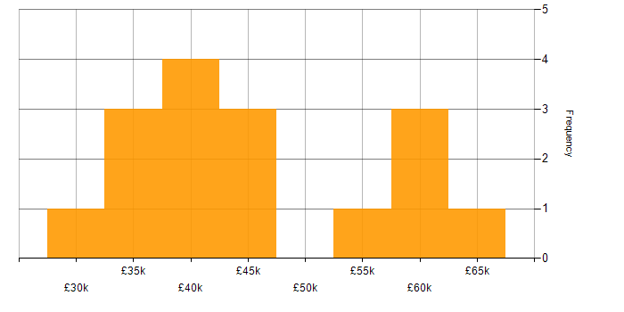Salary histogram for Magento in the North of England