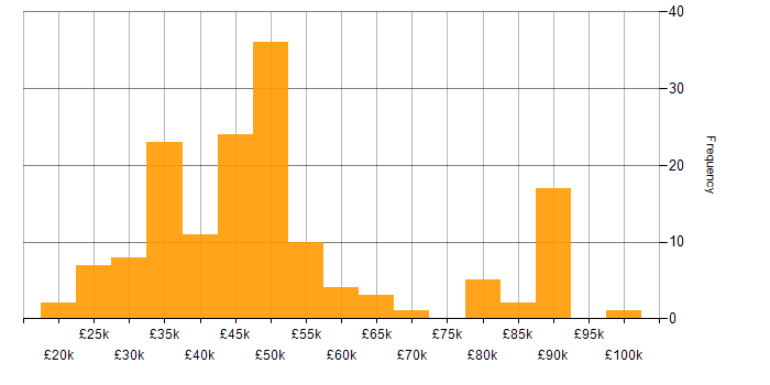 Salary histogram for Management Information System in Manchester