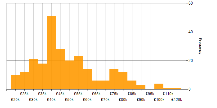 Salary histogram for Management Information System in the Midlands