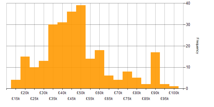 Salary histogram for Management Information System in the North West