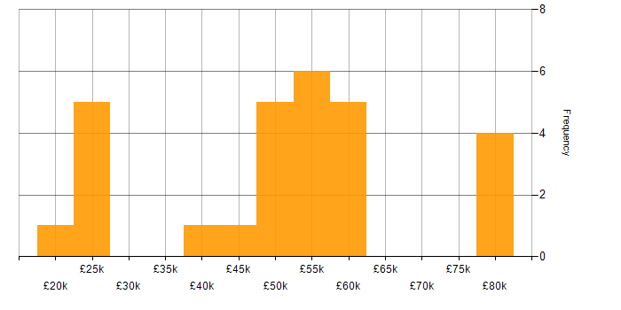 Salary histogram for Management Information System in Southampton