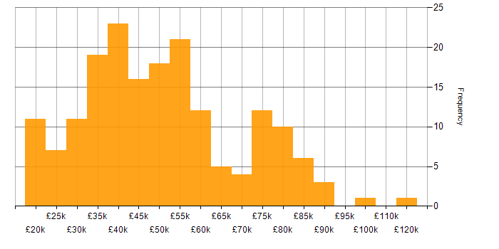 Salary histogram for Management Information System in the West Midlands