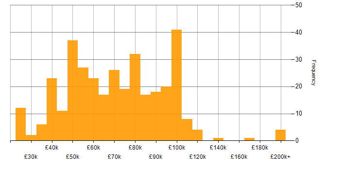 Salary histogram for Manufacturing in London