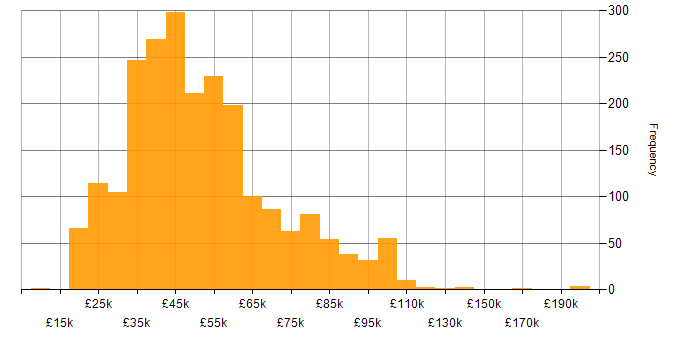 Salary histogram for Manufacturing in the UK