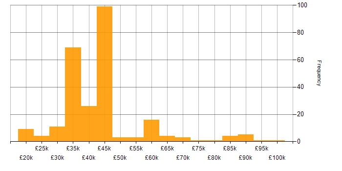 Salary histogram for Manufacturing in the West Midlands