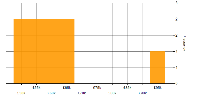 Salary histogram for Marketing in Bedfordshire