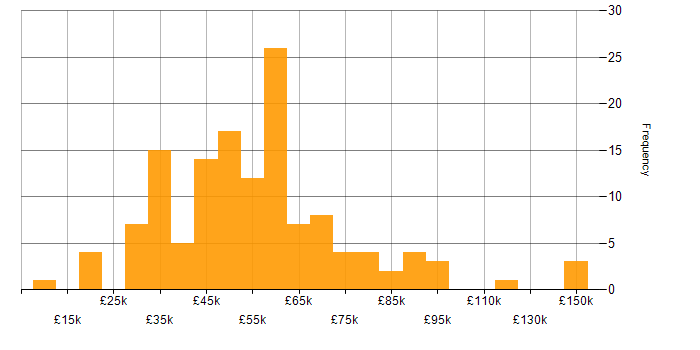 Salary histogram for Marketing in Berkshire