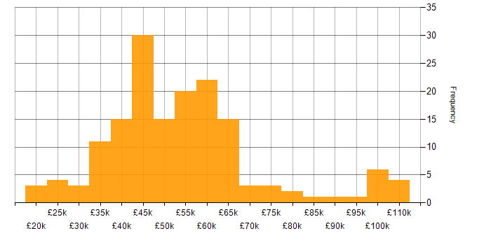 Salary histogram for Marketing in Manchester