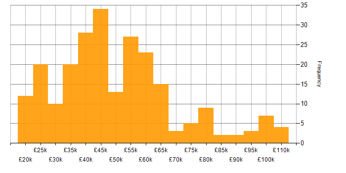 Salary histogram for Marketing in the North West