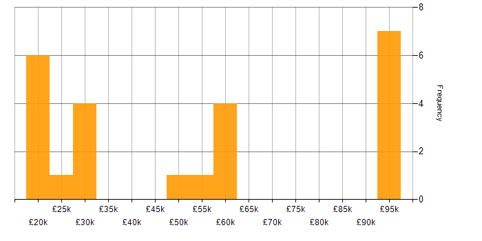 Salary histogram for Marketing in Staffordshire