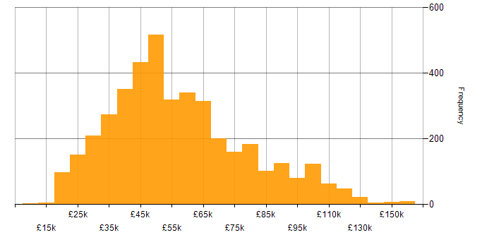 Salary histogram for Marketing in the UK