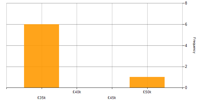 Salary histogram for Marketing in Woking