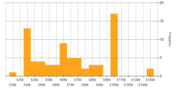 Salary histogram for Marketing Strategy in London