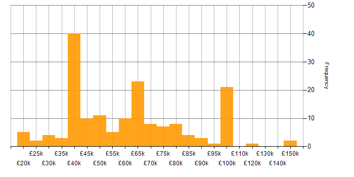 Salary histogram for Marketing Strategy in the UK