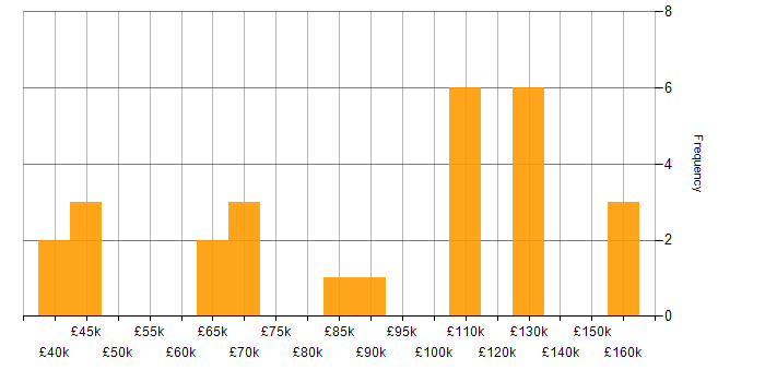 Salary histogram for Markit EDM in England