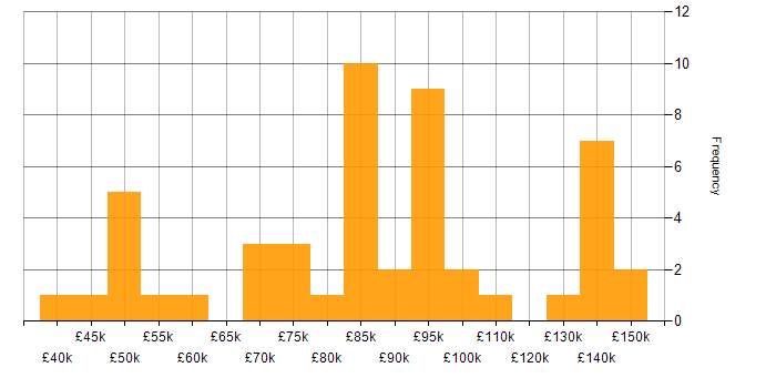 Salary histogram for Master's Degree in the City of London