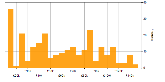 Salary histogram for Master's Degree in London