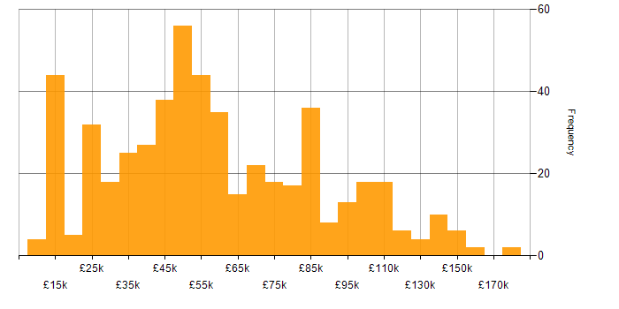 Salary histogram for Master's Degree in the UK