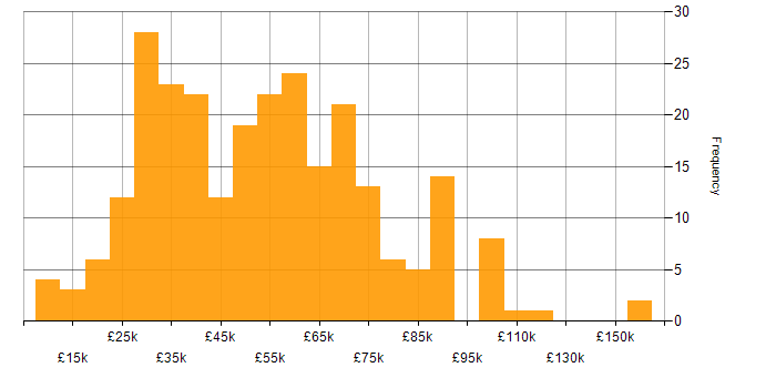 Salary histogram for Mathematics in the South East