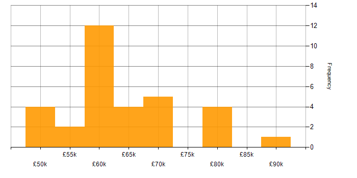 Salary histogram for Matrix Management in the South East