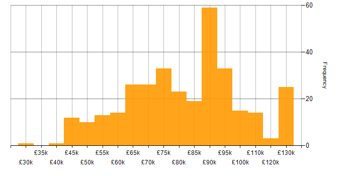 Salary histogram for Maven in London