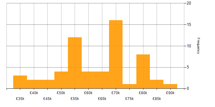 Salary histogram for Maven in the North of England