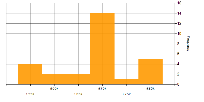 Salary histogram for Maven in Yorkshire