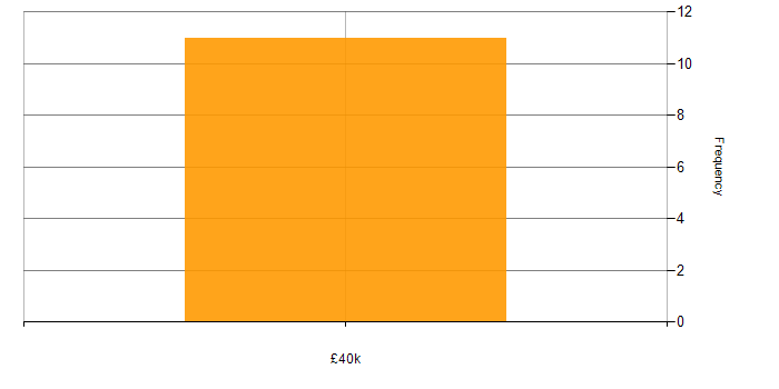Salary histogram for MCAD in England